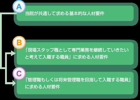 木野崎病院 3つの人材要件